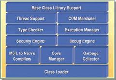 Esquema geral da Common Language Runtime