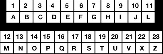 Tabela de valores para letras