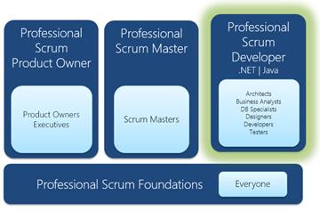 O que é o treinamento Professional Scrum Developer para mim