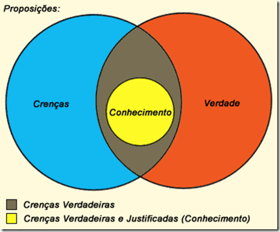 Original from: http://pt.wikipedia.org/wiki/Ficheiro:Conhecimento-Diagrama.png