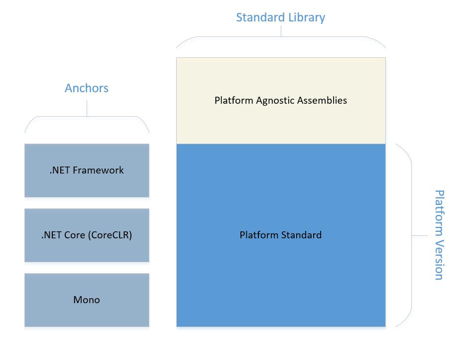 .NET Platform Standard