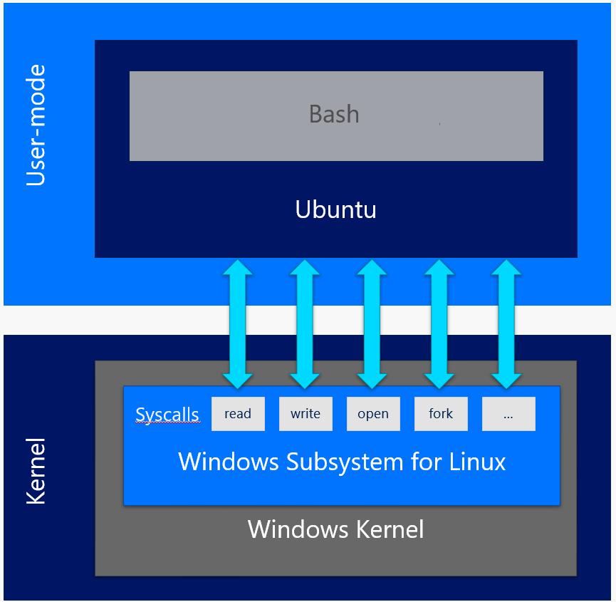 Arquitetura do Bash on Windows