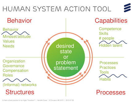 Human System Action Tool