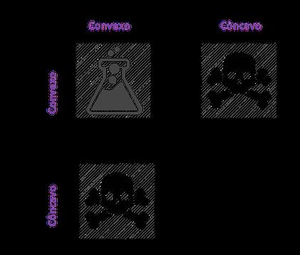 concavo_convexo