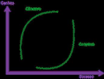 Projetos Concavos e Convexos