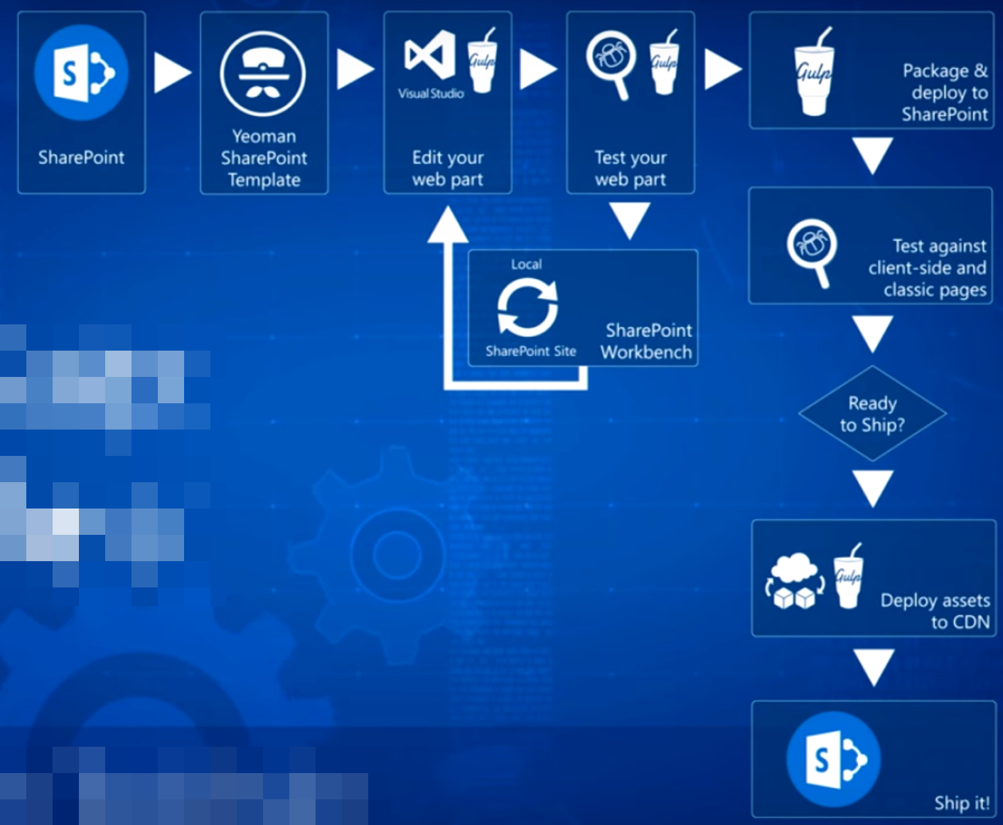 Visão geral do SharePoint Framework