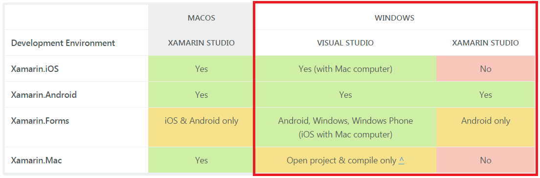 Ambientes de Desenvolvimento Xamarin no Windows