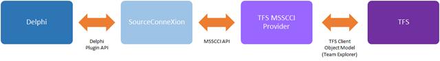 Diagrama de alto nível com os componentes da integração Delphi-TFS