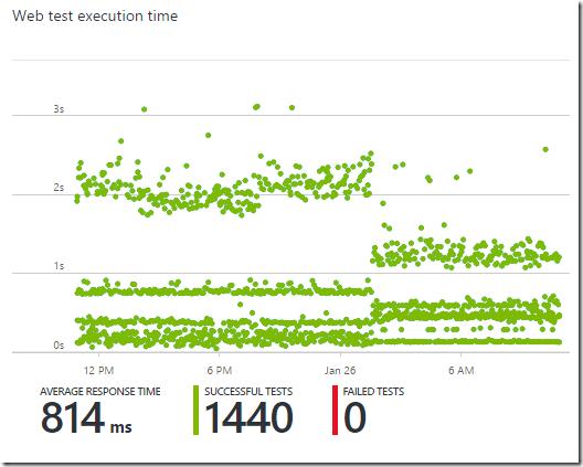 Estatísticas de um dia do Application Insights mostrando que o tempo de resposta caiu pela metade, com o tempo em 814ms na média