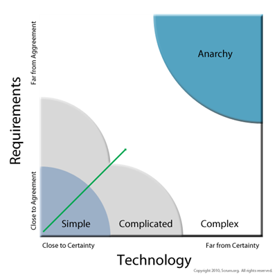 Categorization of complexity in development projects