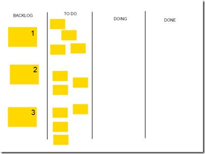 De volta ao card wall no início da iteração, com quatro tarefas na história 1, três na história 2, e quatro na história 3.
