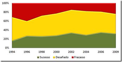 Chaos Report de 1994 a 2009