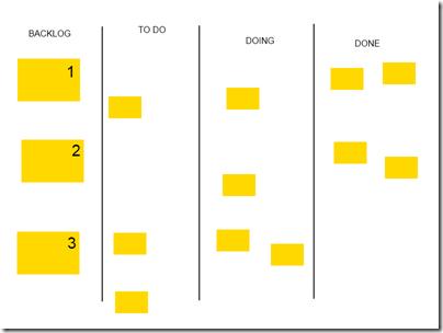 Time pegou mais 4 tarefas pra fazer, uma da primeira história, uma da segunda, duas da terceira. Há ainda uma tarefa da primeira história parada.