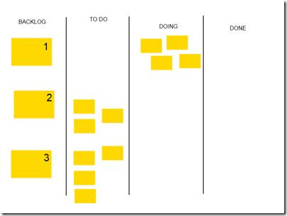 Time começa a atuar sobre as 4 tarefas da primeira história, nada da história 2 ou 3 está em andamento.