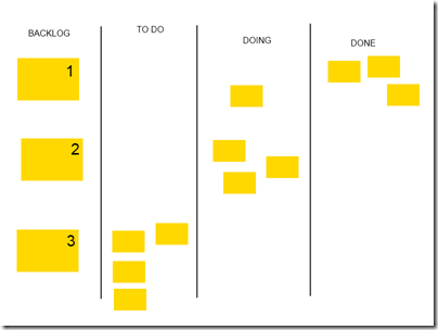 Time completa 3 tarefas da primeira história, e pega mais 3 da segunda história. Ainda há uma tarefa da história 1 em andamento.