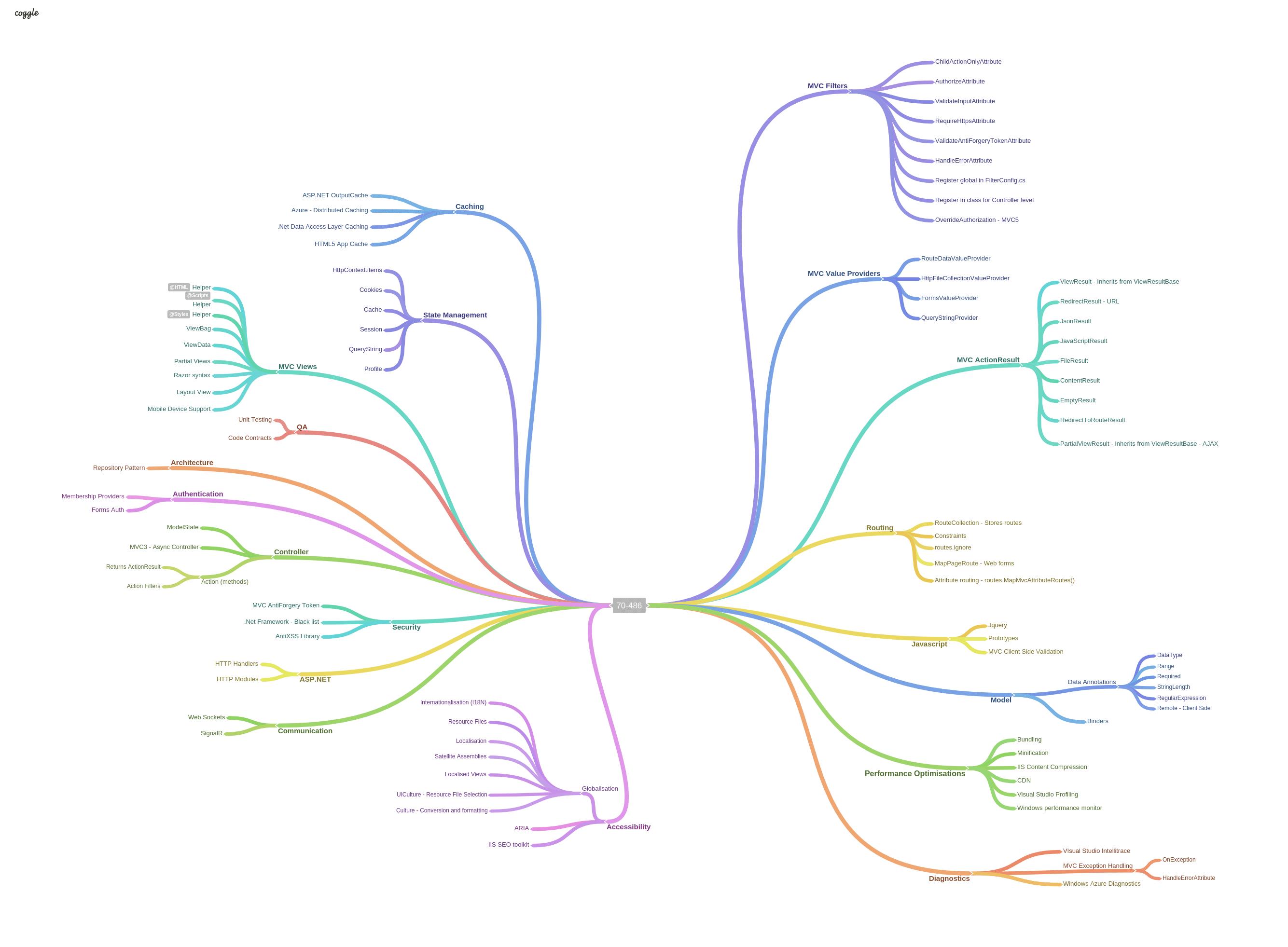 Guia de estudo para certificação Microsoft 70–486