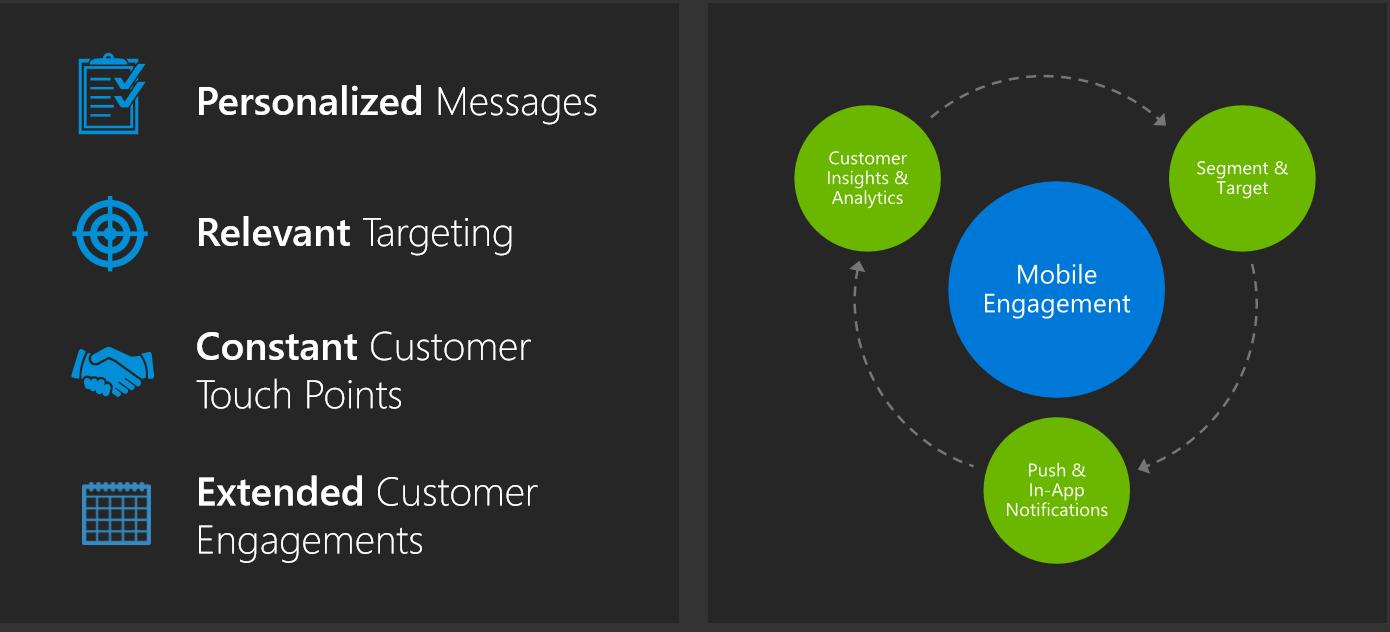 Azure Mobile Engagement – #1 – Introdução