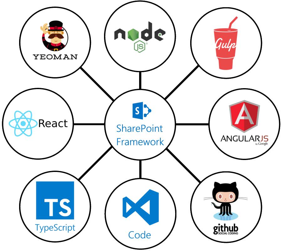 Uma nova forma de desenvolver Web Parts com o SharePoint Framework