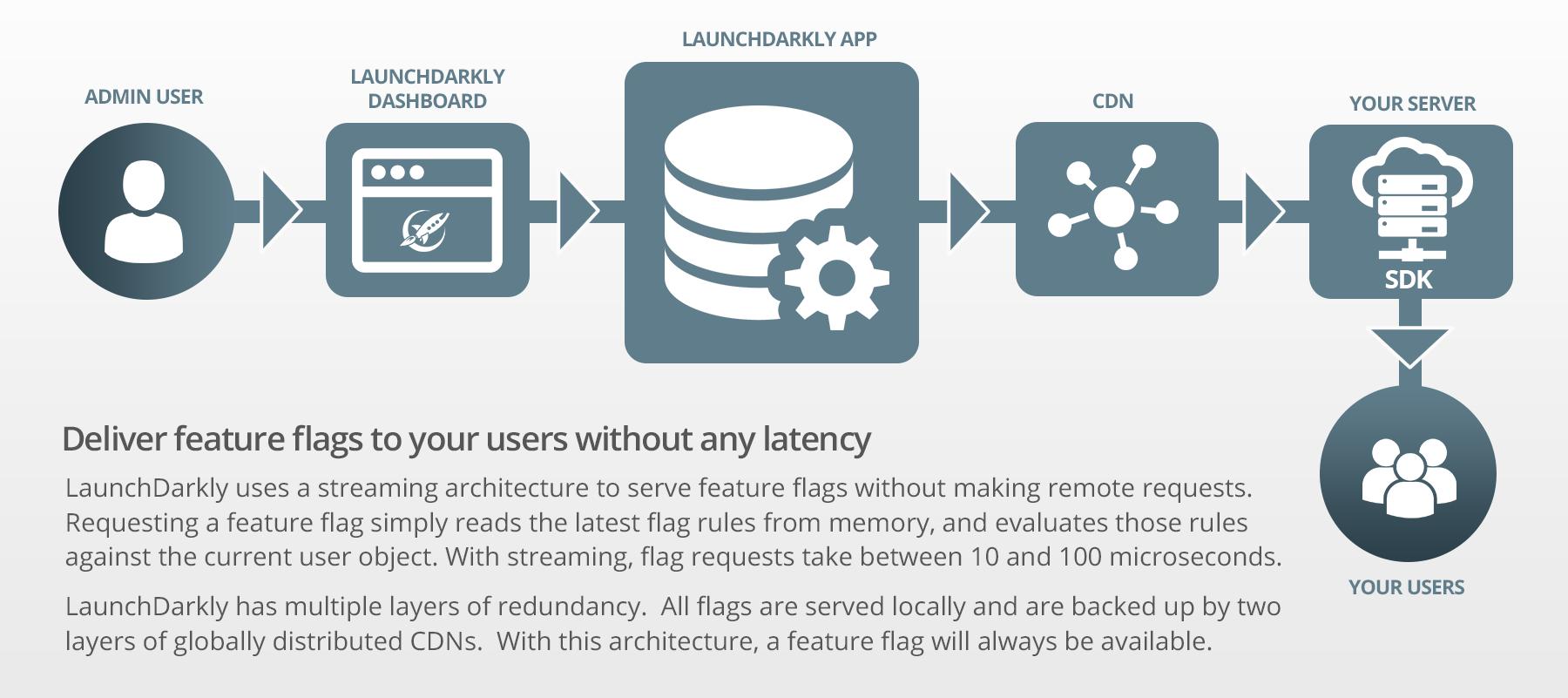 Arquitetura do LaunchDarkly