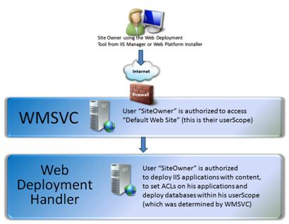 Diagrama de operação do Web Deploy com o WMSVC. Um cliente remoto se conecta ao serviço de gerenciamento remoto do IIS, que por sua vez transfere o controle para o serviço remoto do Web Deploy a fim de implantar a aplicação Web