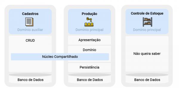Arquitetura dos sistemas envolvidos