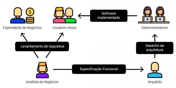 Fluxo de análise e desenvolvimento de software - modelo tradicional
