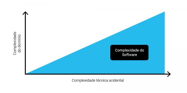 Complexidade acidental de software
