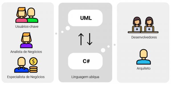 Fluxo de análise e desenvolvimento de software - modelo DDD