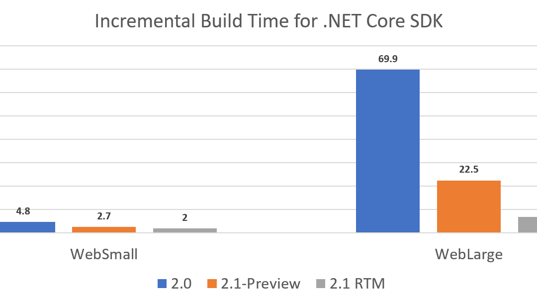 .NET Core 2.1 Preview 1 – o que tem de legal?
