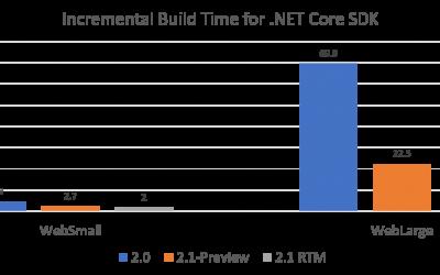 .NET Core 2.1 Preview 1 – o que tem de legal?