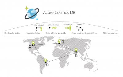 Xamarin Forms e Azure Cosmos DB