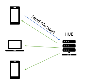 signalr-diagram