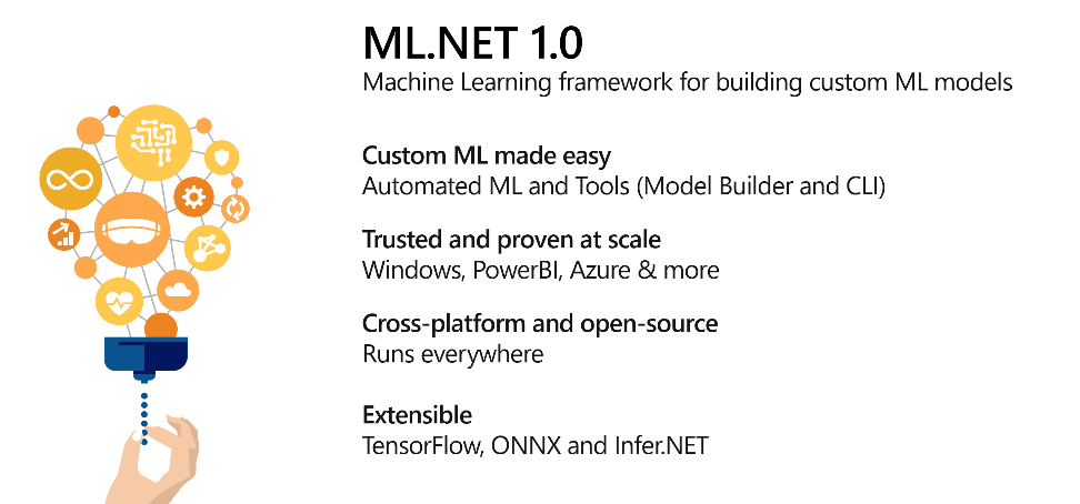 Quais foram os anúncios sobre Machine Learning com.NET no Microsoft Build2019?