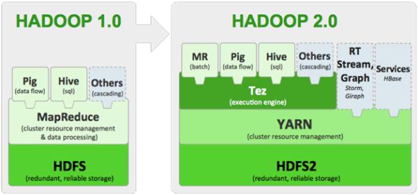 Hadoop 1.0 e Hadoop 2.0