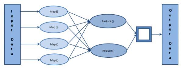 Input Data e Output Data