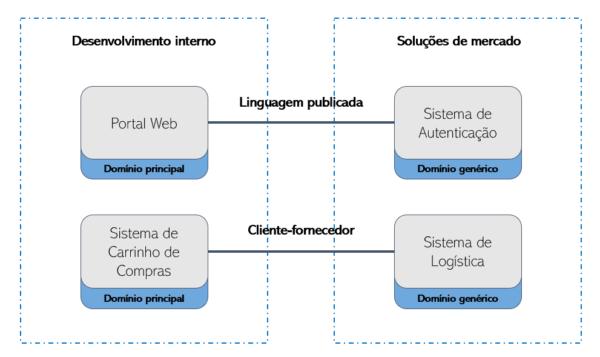 Mapa de Contexto
