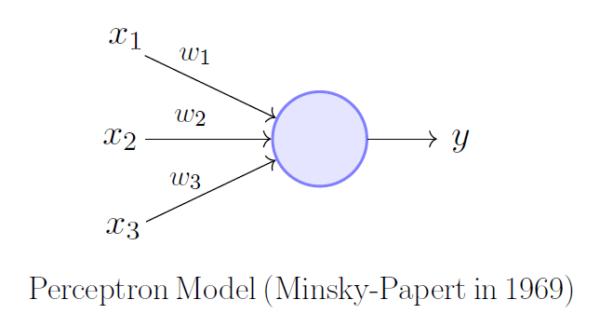 Perceptron proposto por Minsky-Papert em 1969