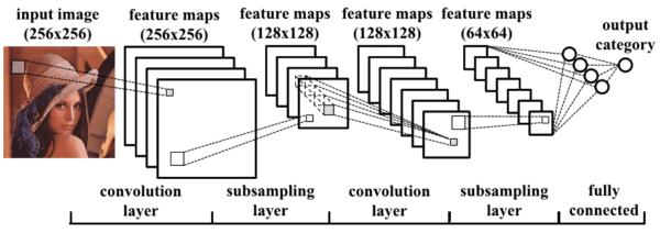 Redes Neurais Convolucionais