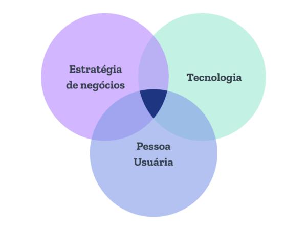Quais habilidades Designers aprendem na marra?